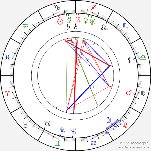 Ben Lyon tema natale, oroscopo, Ben Lyon oroscopi gratuiti, astrologia