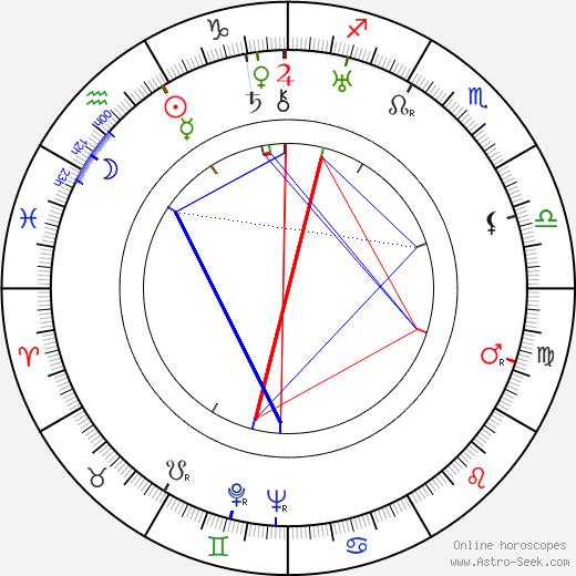 Edvard Valenta tema natale, oroscopo, Edvard Valenta oroscopi gratuiti, astrologia