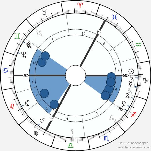 Elisabeth Schwarzhaupt wikipedia, horoscope, astrology, instagram