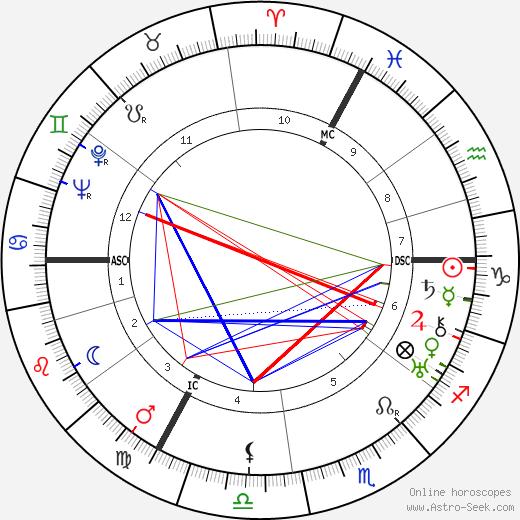Elisabeth Schwarzhaupt tema natale, oroscopo, Elisabeth Schwarzhaupt oroscopi gratuiti, astrologia