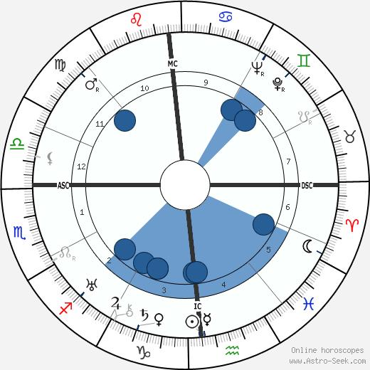 Fernando Tambroni wikipedia, horoscope, astrology, instagram