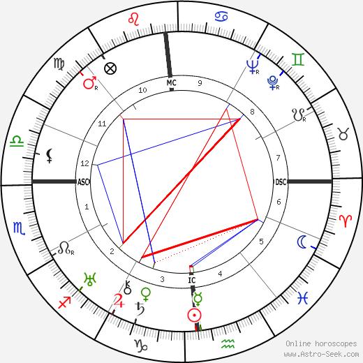 Фернандо Тамброни Fernando Tambroni день рождения гороскоп, Fernando Tambroni Натальная карта онлайн