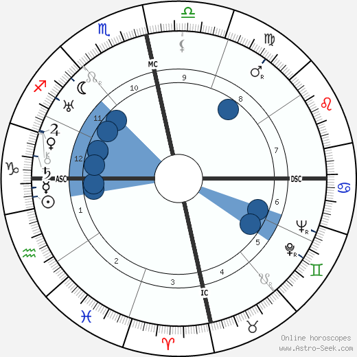 Fulgencio Batista wikipedia, horoscope, astrology, instagram