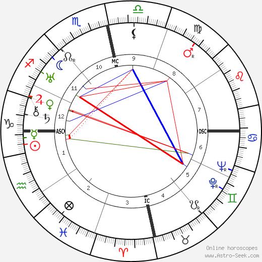 Fulgencio Batista astro natal birth chart, Fulgencio Batista horoscope, astrology