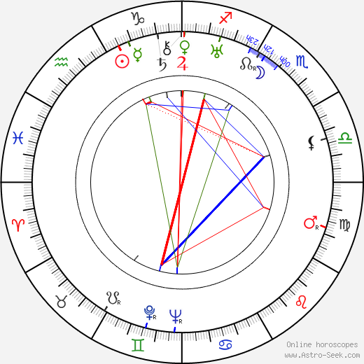 Harry Ellerbe birth chart, Harry Ellerbe astro natal horoscope, astrology