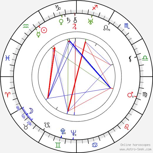 Jan Kurnakowicz tema natale, oroscopo, Jan Kurnakowicz oroscopi gratuiti, astrologia