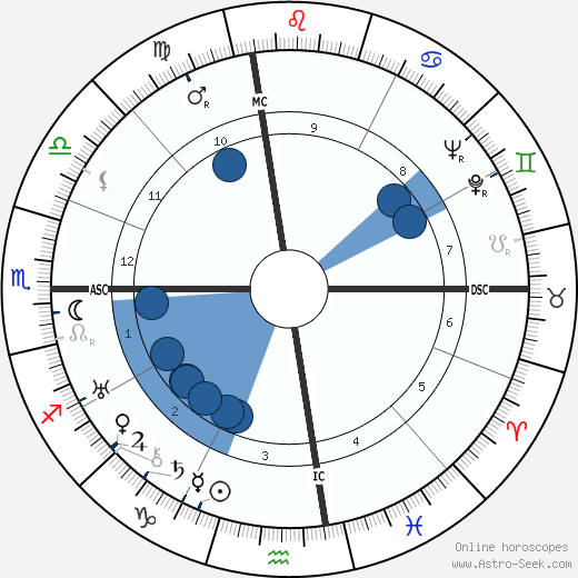 Joan London wikipedia, horoscope, astrology, instagram