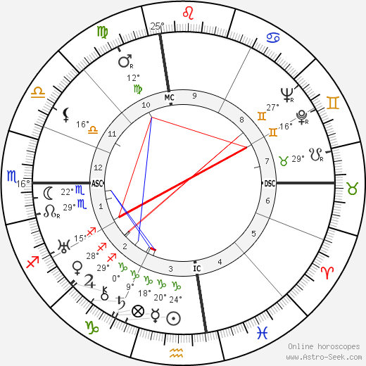 Joan London birth chart, biography, wikipedia 2018, 2019