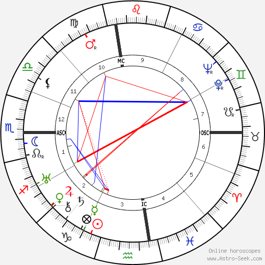 Joan London astro natal birth chart, Joan London horoscope, astrology
