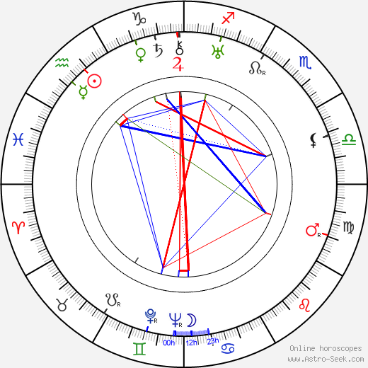 Karl-August Fagerholm astro natal birth chart, Karl-August Fagerholm horoscope, astrology
