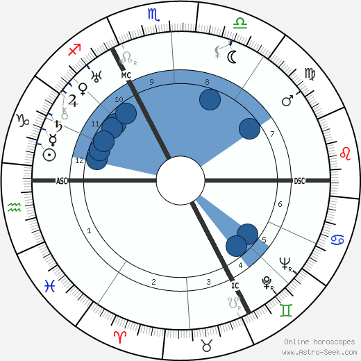Kurt Jooss wikipedia, horoscope, astrology, instagram