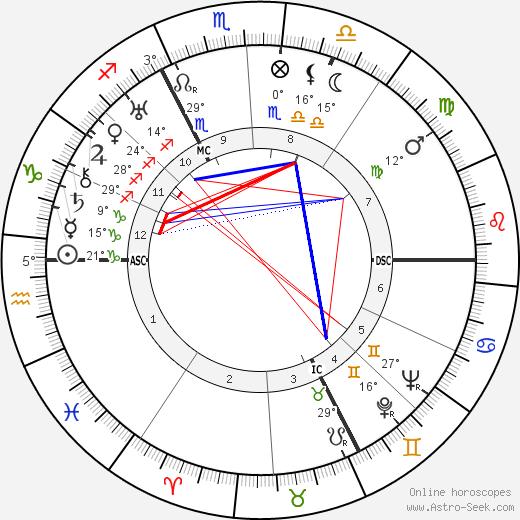 Kurt Jooss birth chart, biography, wikipedia 2018, 2019