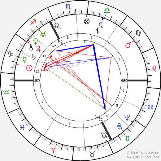 Kurt Jooss astro natal birth chart, Kurt Jooss horoscope, astrology