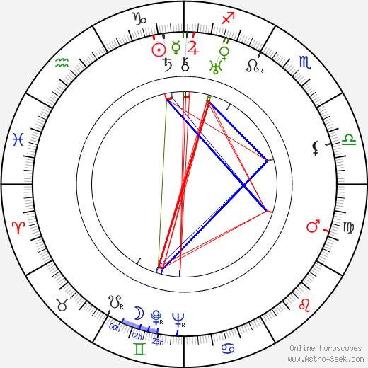 Лью Лэндерс Lew Landers день рождения гороскоп, Lew Landers Натальная карта онлайн