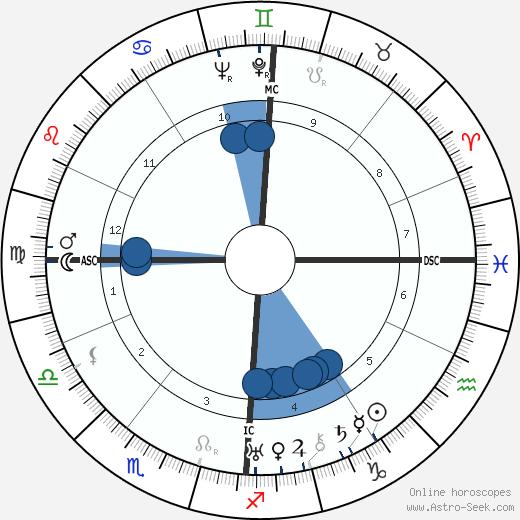 Marianne Oswald wikipedia, horoscope, astrology, instagram