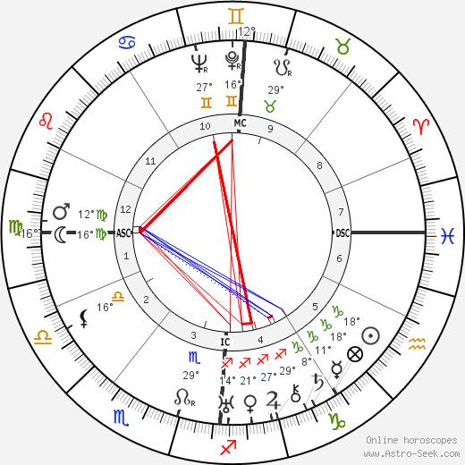 Marianne Oswald birth chart, biography, wikipedia 2019, 2020