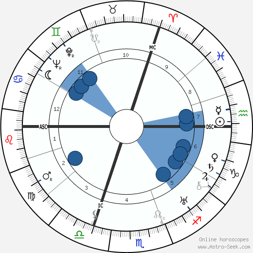 Marie Luise Kaschnitz wikipedia, horoscope, astrology, instagram
