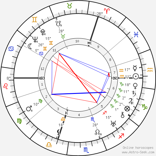 Marie Luise Kaschnitz birth chart, biography, wikipedia 2019, 2020