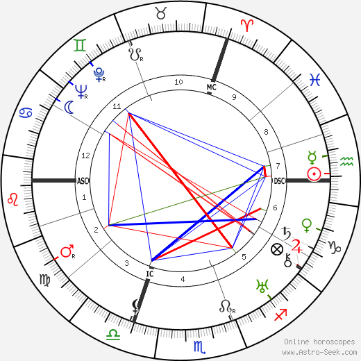 Marie Luise Kaschnitz birth chart, Marie Luise Kaschnitz astro natal horoscope, astrology