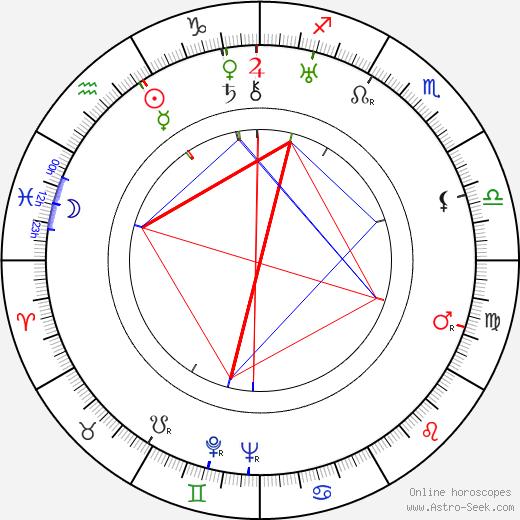 Mary Philips день рождения гороскоп, Mary Philips Натальная карта онлайн