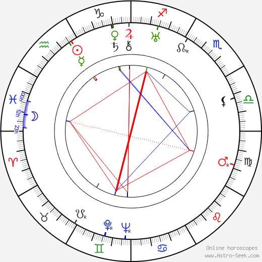 Mikhail Romm tema natale, oroscopo, Mikhail Romm oroscopi gratuiti, astrologia