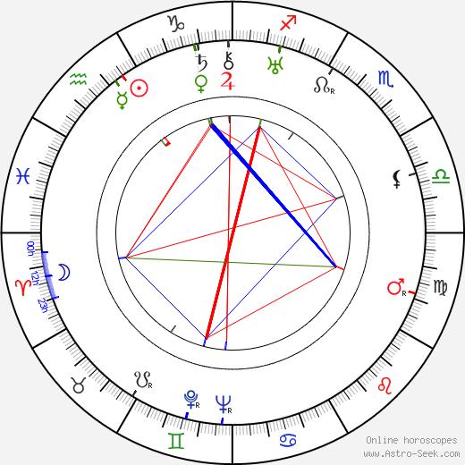Милдред Даннок Mildred Dunnock день рождения гороскоп, Mildred Dunnock Натальная карта онлайн