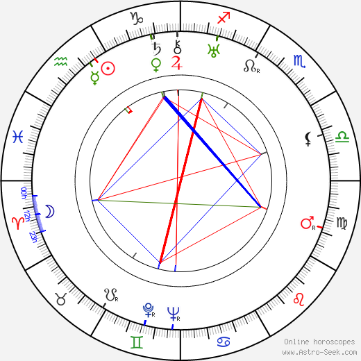 Mildred Dunnock birth chart, Mildred Dunnock astro natal horoscope, astrology