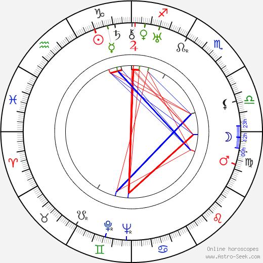 Pauline Starke astro natal birth chart, Pauline Starke horoscope, astrology