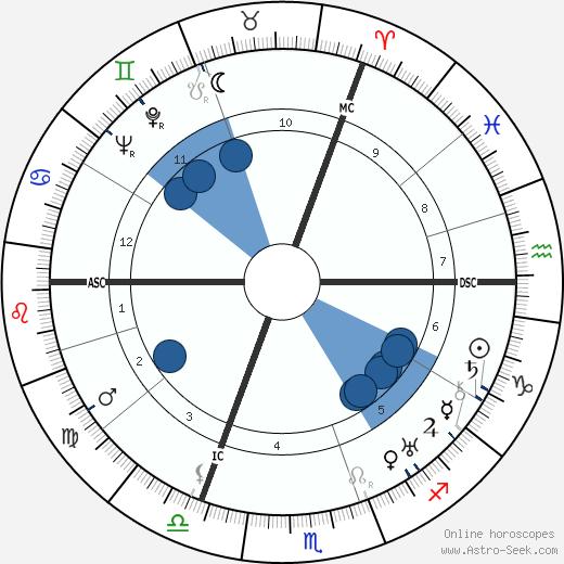 Robert Koernig wikipedia, horoscope, astrology, instagram