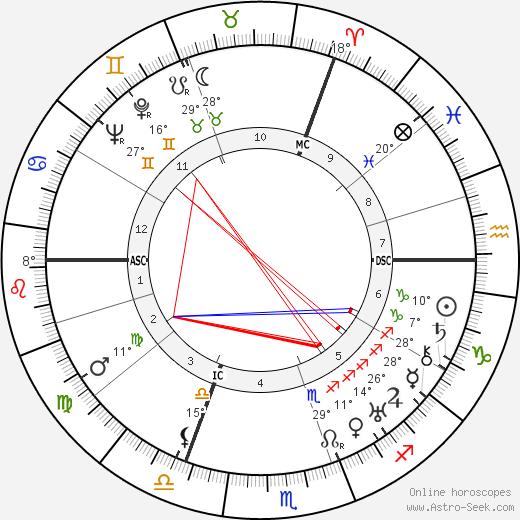 Robert Koernig birth chart, biography, wikipedia 2019, 2020