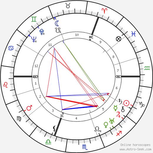Robert Koernig birth chart, Robert Koernig astro natal horoscope, astrology