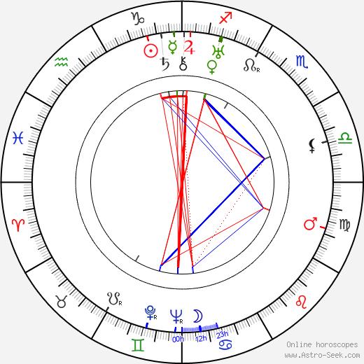 Rudi Schiemann astro natal birth chart, Rudi Schiemann horoscope, astrology