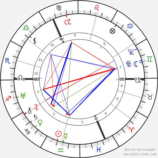 Рудольф Караччиола Rudolf Caracciola день рождения гороскоп, Rudolf Caracciola Натальная карта онлайн