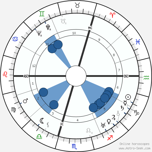 Sulamith Wulfing wikipedia, horoscope, astrology, instagram