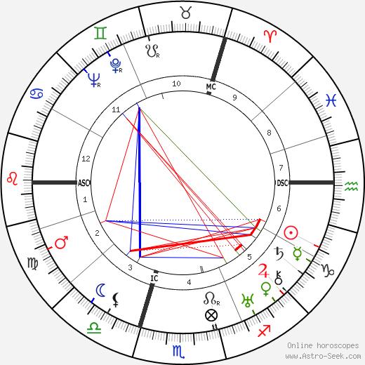 Sulamith Wulfing день рождения гороскоп, Sulamith Wulfing Натальная карта онлайн