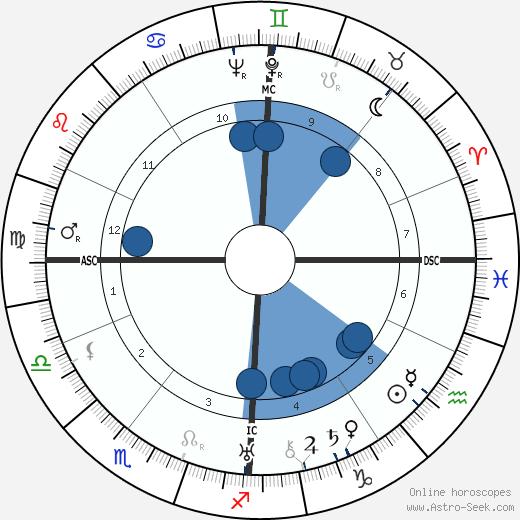 Willy Fritsch wikipedia, horoscope, astrology, instagram