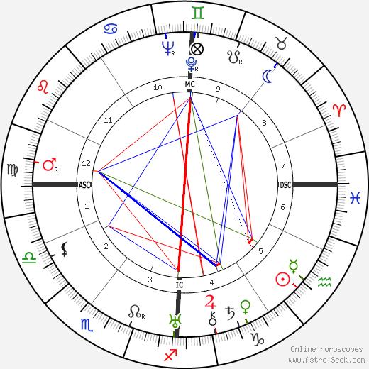 Willy Fritsch tema natale, oroscopo, Willy Fritsch oroscopi gratuiti, astrologia