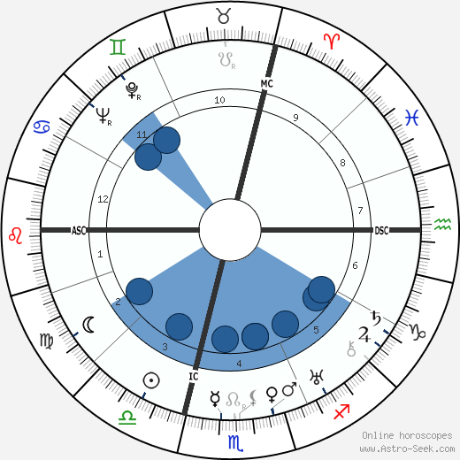 Alberto Giacometti wikipedia, horoscope, astrology, instagram