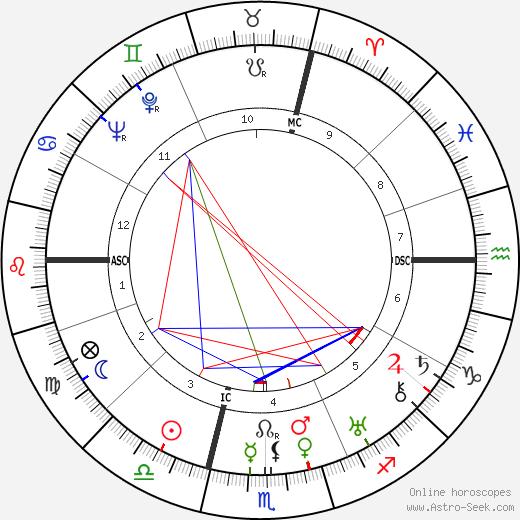 Альберто Джакометти Alberto Giacometti день рождения гороскоп, Alberto Giacometti Натальная карта онлайн
