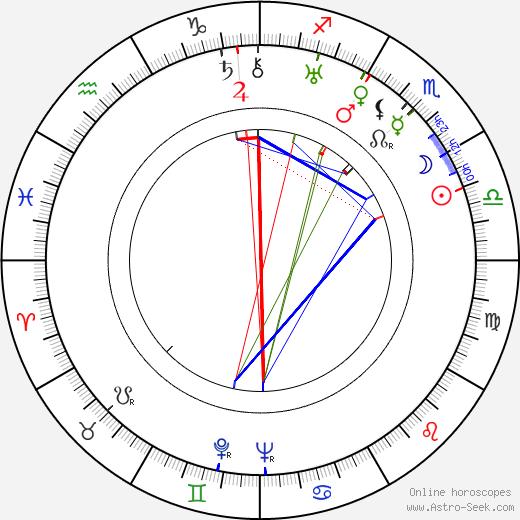 Edward Chapman birth chart, Edward Chapman astro natal horoscope, astrology