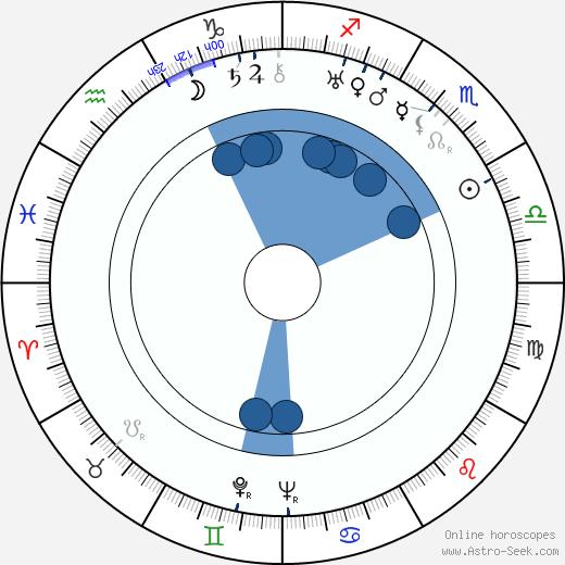 Frank Churchill wikipedia, horoscope, astrology, instagram