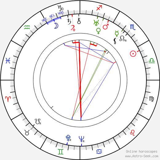 Frank Churchill tema natale, oroscopo, Frank Churchill oroscopi gratuiti, astrologia