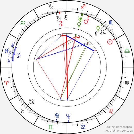 Гилда Грей Gilda Gray день рождения гороскоп, Gilda Gray Натальная карта онлайн