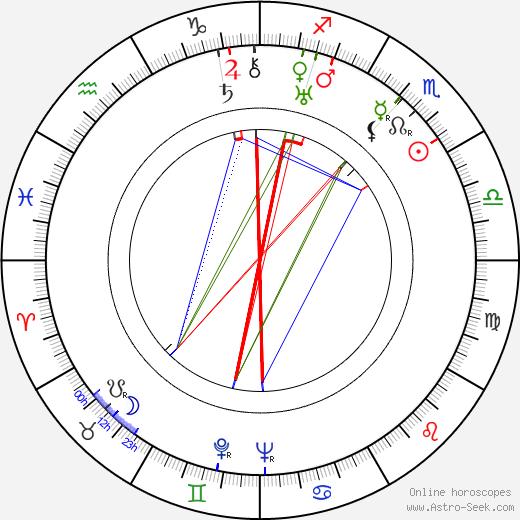Ilmari Turja birth chart, Ilmari Turja astro natal horoscope, astrology