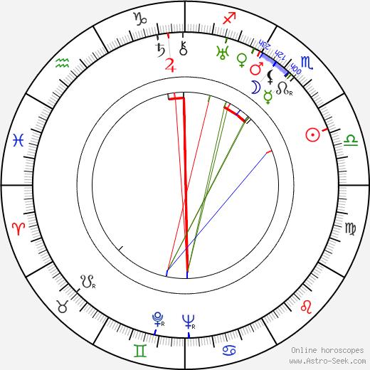 Jack Powell birth chart, Jack Powell astro natal horoscope, astrology