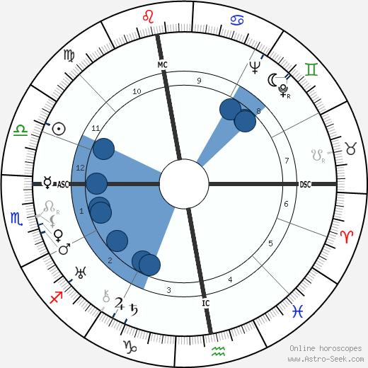 Jean Grémillon wikipedia, horoscope, astrology, instagram