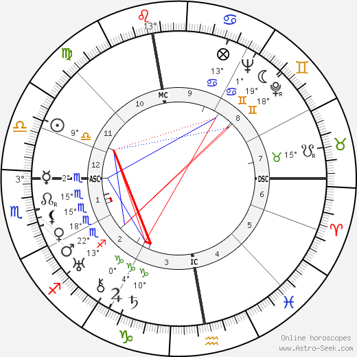 Jean Grémillon birth chart, biography, wikipedia 2020, 2021