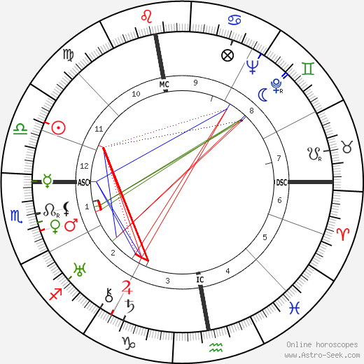 Jean Grémillon birth chart, Jean Grémillon astro natal horoscope, astrology