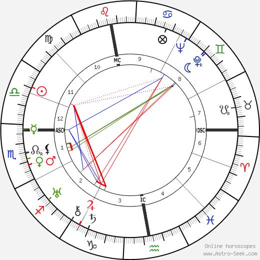Jean Grémillon astro natal birth chart, Jean Grémillon horoscope, astrology