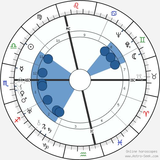Kiki de Montparnasse wikipedia, horoscope, astrology, instagram